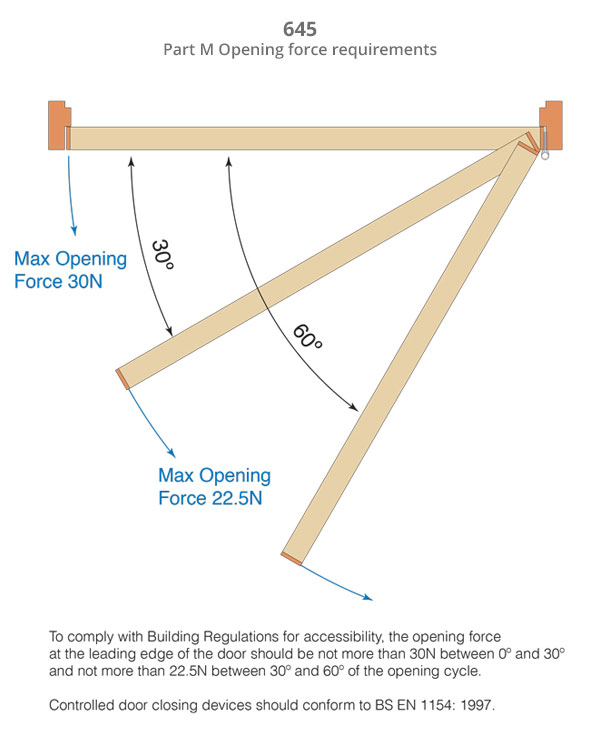 Part-M-opening-force-requirements