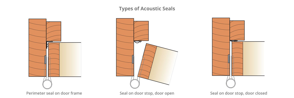 Shadbolt_acoustic_doors_and_doorsets-types_of_acoustic_seals